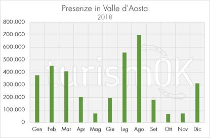 dati turismo valledaosta