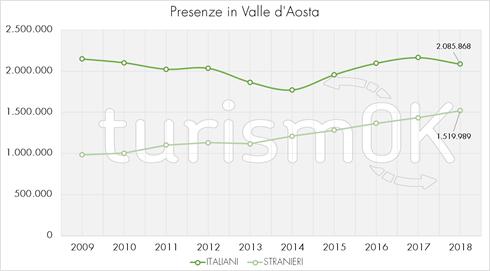presenze turisti valle d aosta