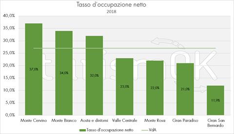 tasso occupazione netto turismo valledaosta