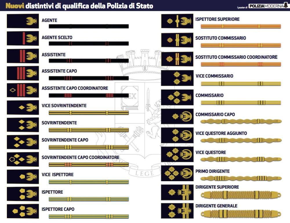 Distintivi Polizia