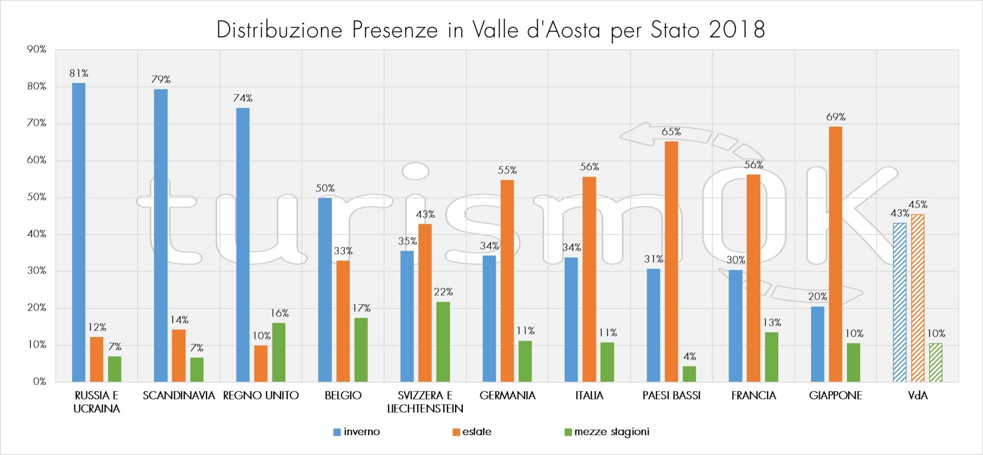 grafico distribuzione stagioni per mercato