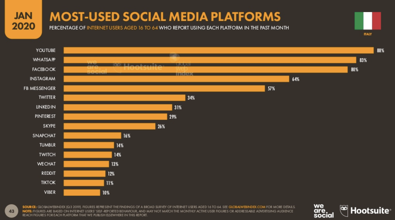 WeAreSocial Most Used Platforms