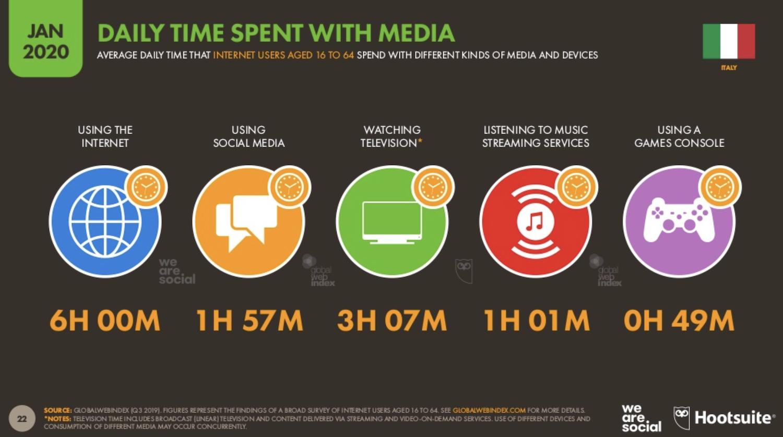 WeAreSocial TimeSpent