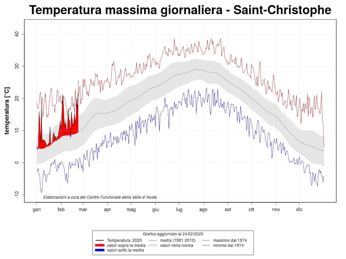 temperatura max giornaliera