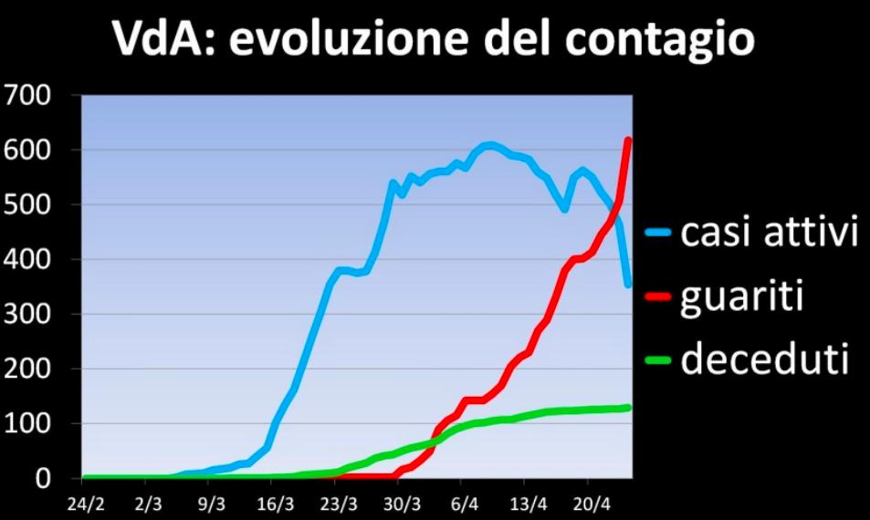 VdA evoluzione del contagio
