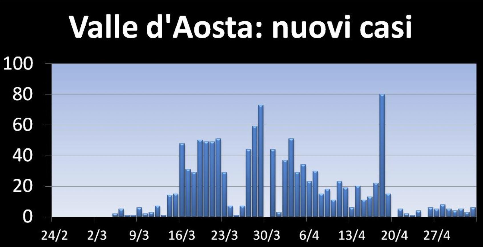 Valle d'Aosta nuovi casi
