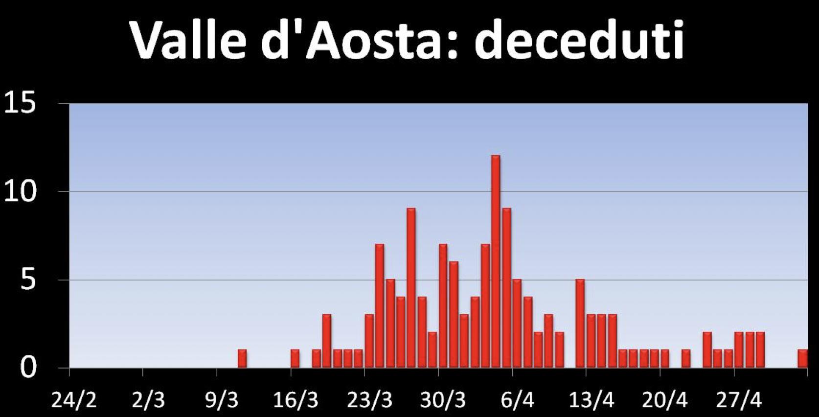 Valle d'Aosta deceduti