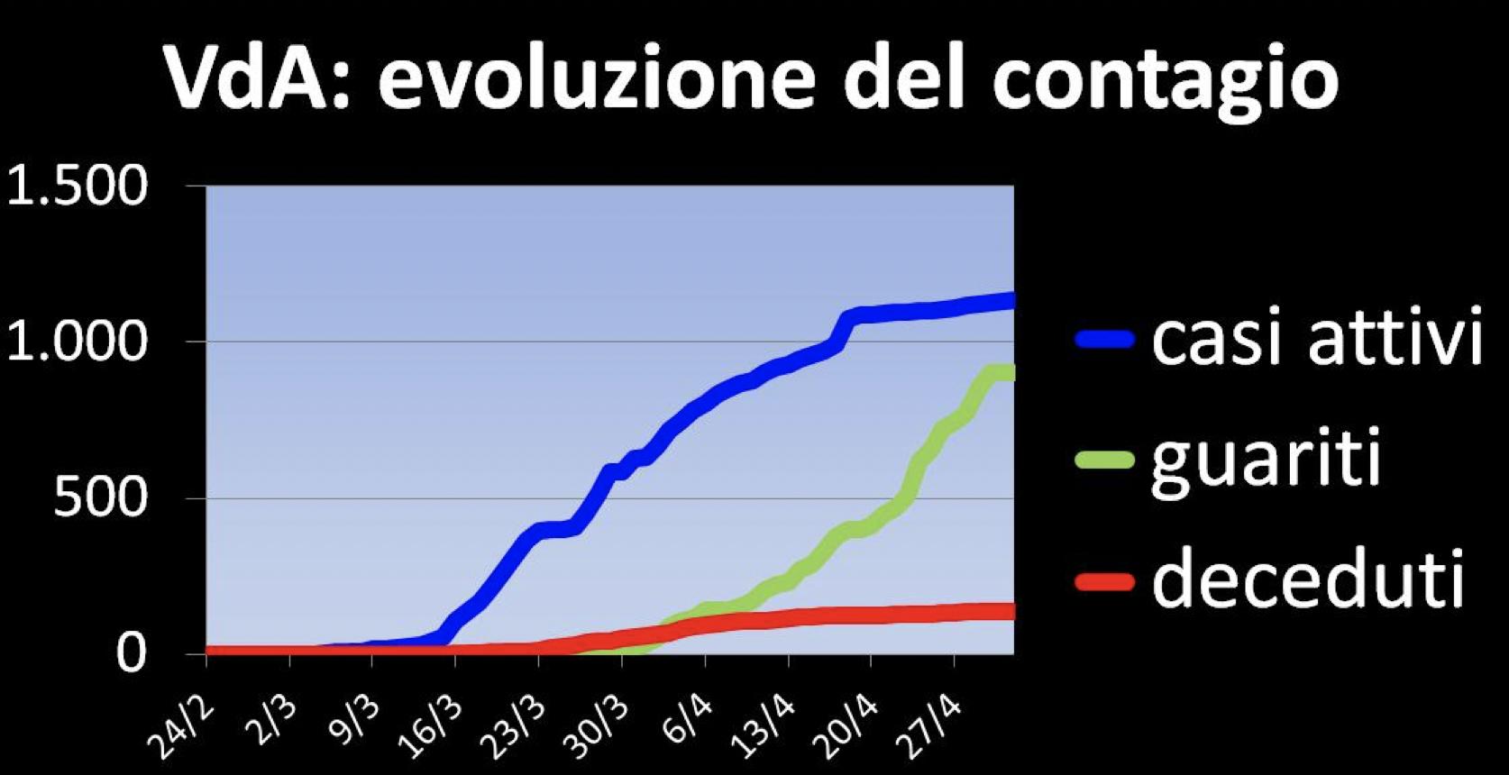 Valle d'Aosta evoluzione del contagioSchermata alle
