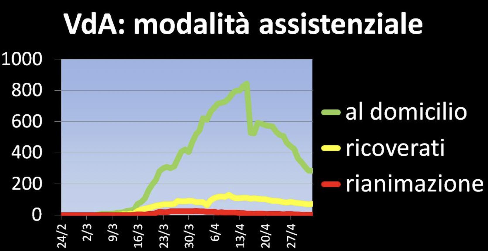 Valle d'Aosta modalità assistenziale