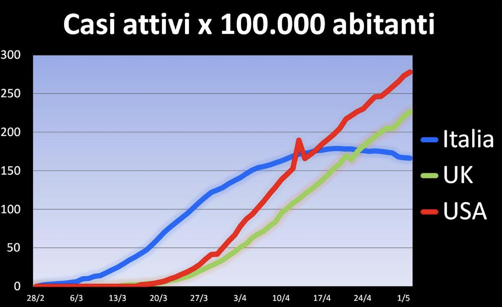 Casi attivi per 100mila ab