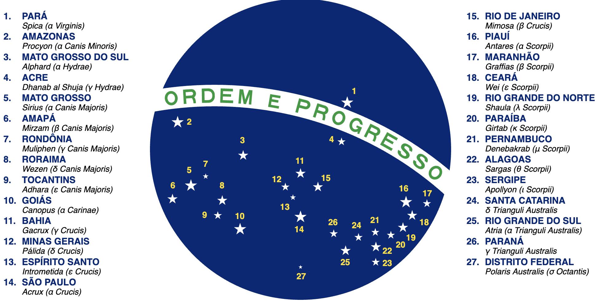 La costellazione dello Scorpione sulla bandiera del Brasile (dal n. 16, Antares, al n. 23): ogni stella è associata a uno stato della repubblica federale sudamericana Credit: Tonyjeff https://commons.wikimedia.org/wiki/File:Flag_of_Brazil_(sphere).svg