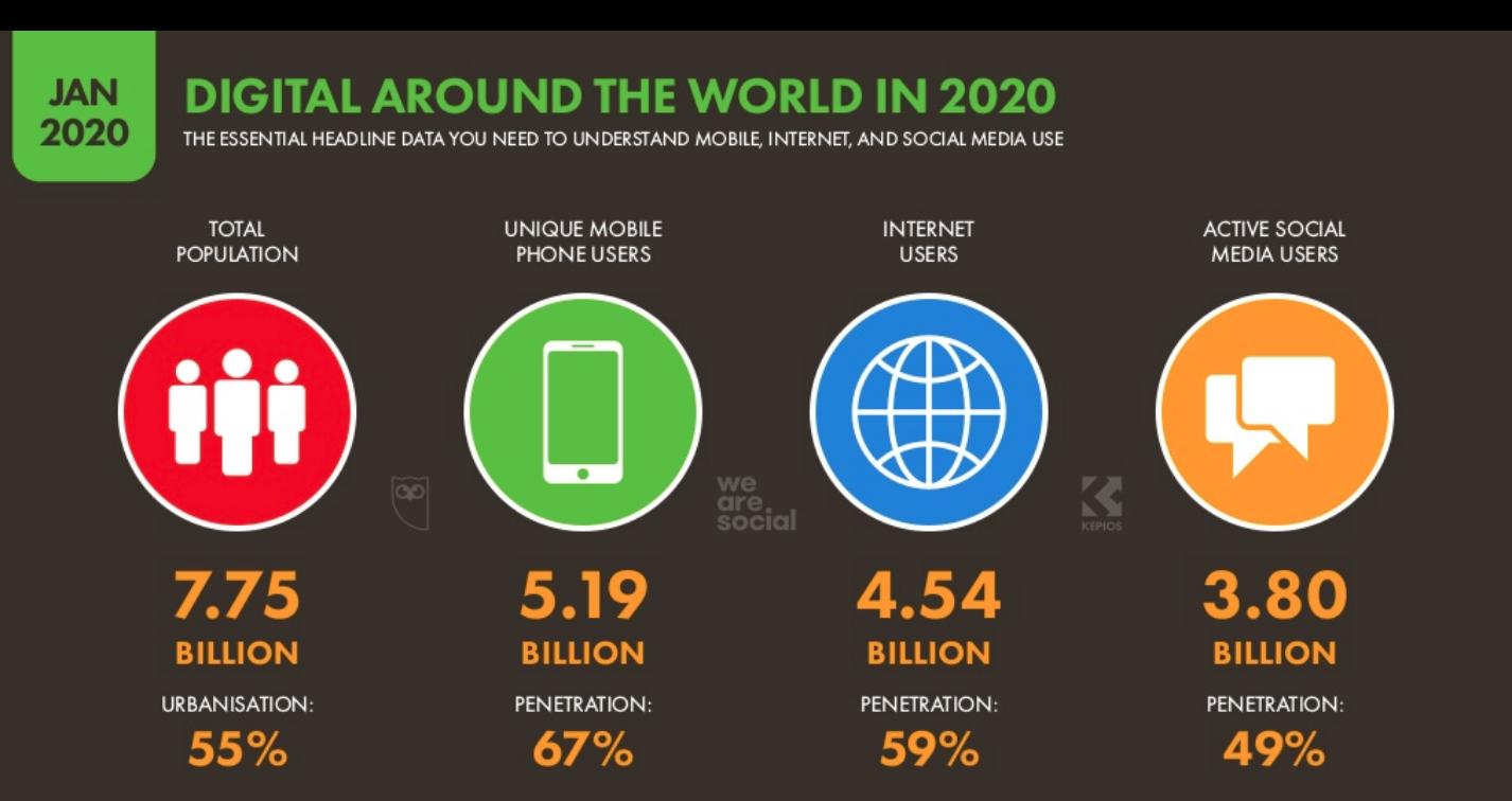 Diffusione internet nel mondo  - Dati We Are Social 2020