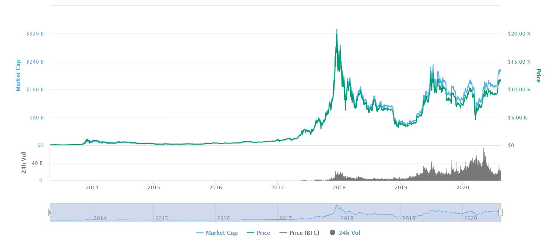 Evoluzione prezzo bitcoin - Fonte: coinmarketcap.com