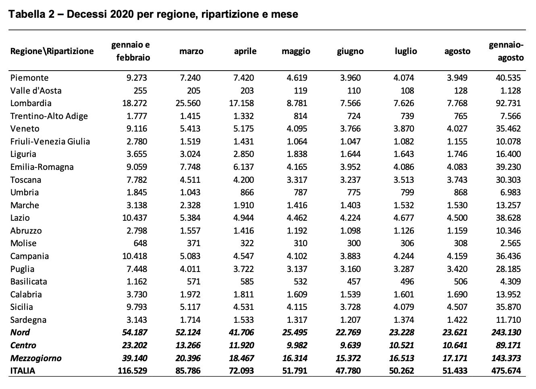 Decessi 2020 per regione, ripartizione e mese - Dati Istat