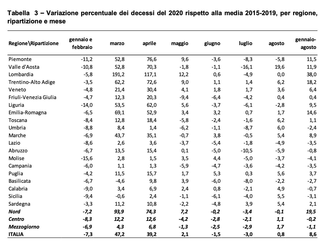 Variazione percentuale dei decessi del 2020 rispetto alla media 2015-2019, per regione, ripartizione e mese - Dati Istat
