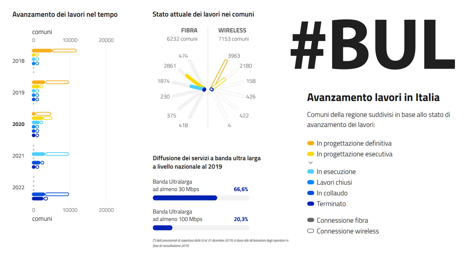 Stato lavori - fonte: bandaultralarga.italia.it