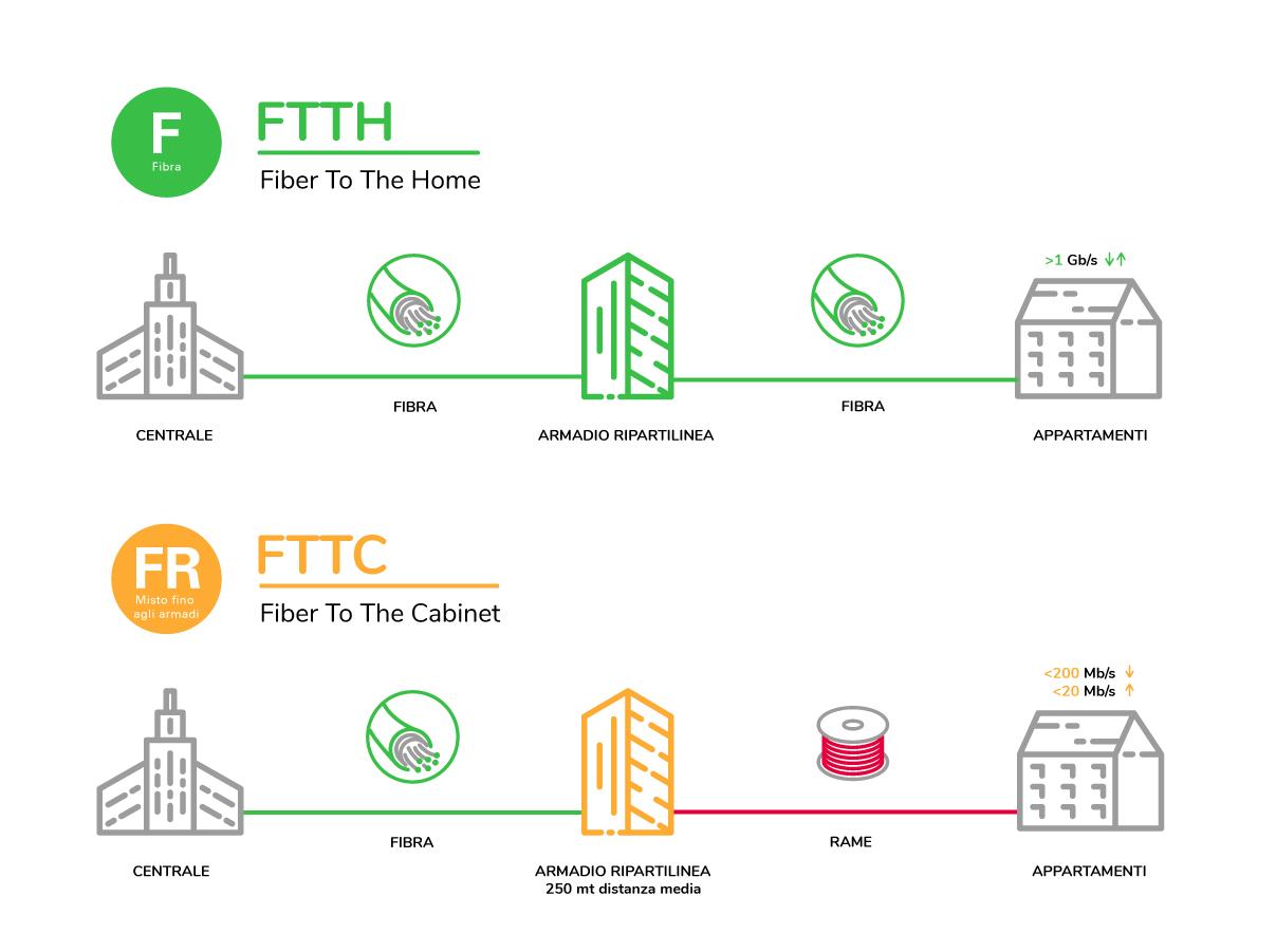 Infografica linee FTTH FTTC - Fonte: OpenFiber