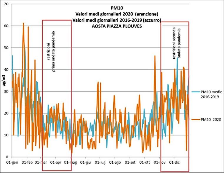 Le polveri Pm10 nel 2020 e nel periodo 2016/19