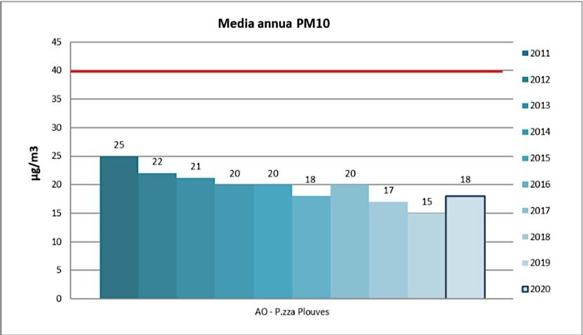 Le media annue delle polveri Pm10