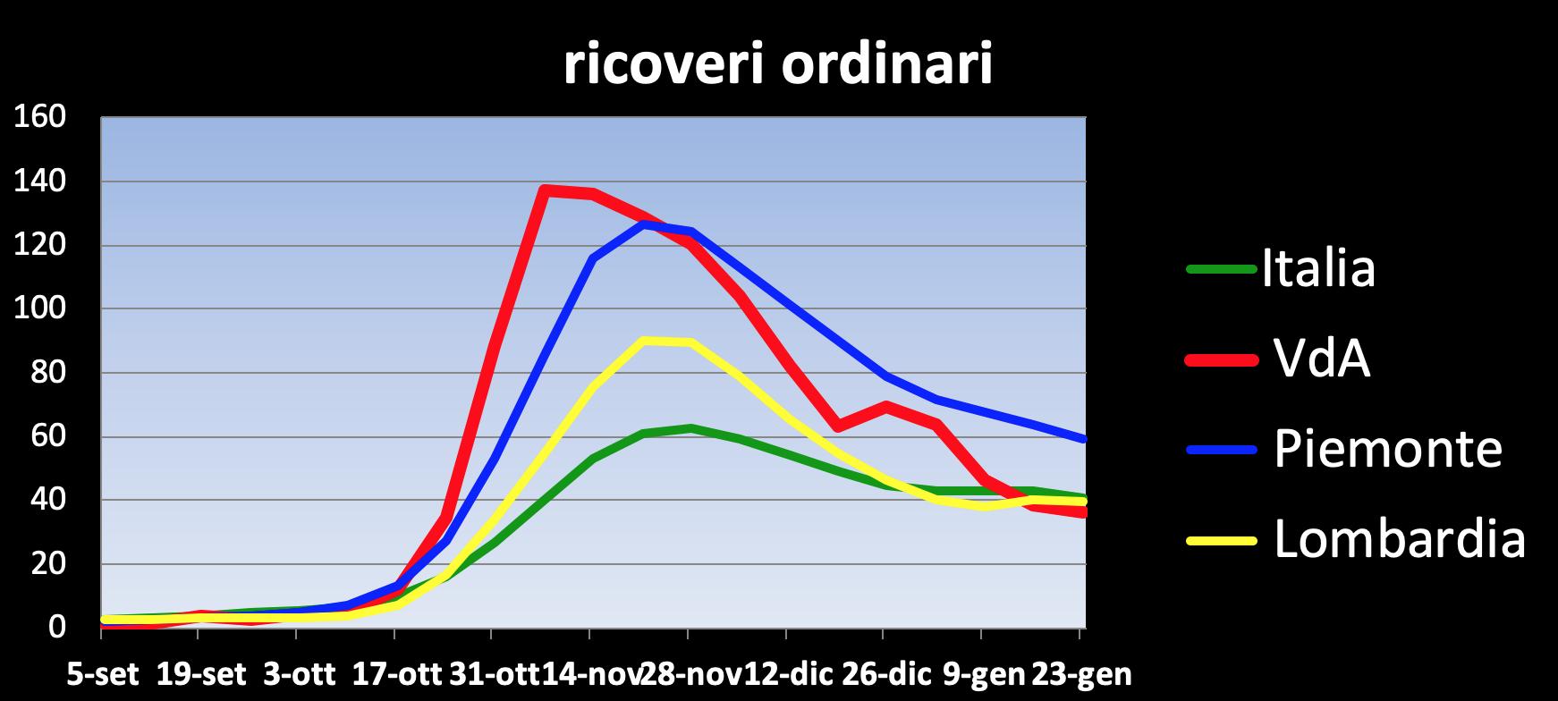 Grafici Covid Dott. Peano