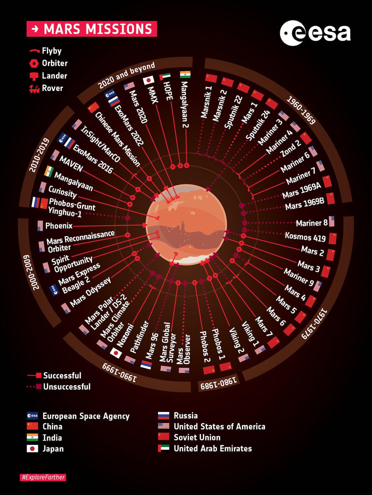 Infografica con tutte le missioni marziane compiute finora e quelle in programma nel prossimo futuro (ExoMars nel 2022, MMX nel 2024, Mangalyaan 2 nel 2025) Credit: ESA https://www.esa.int/ESA_Multimedia/Images/2019/05/Missions_to_Mars