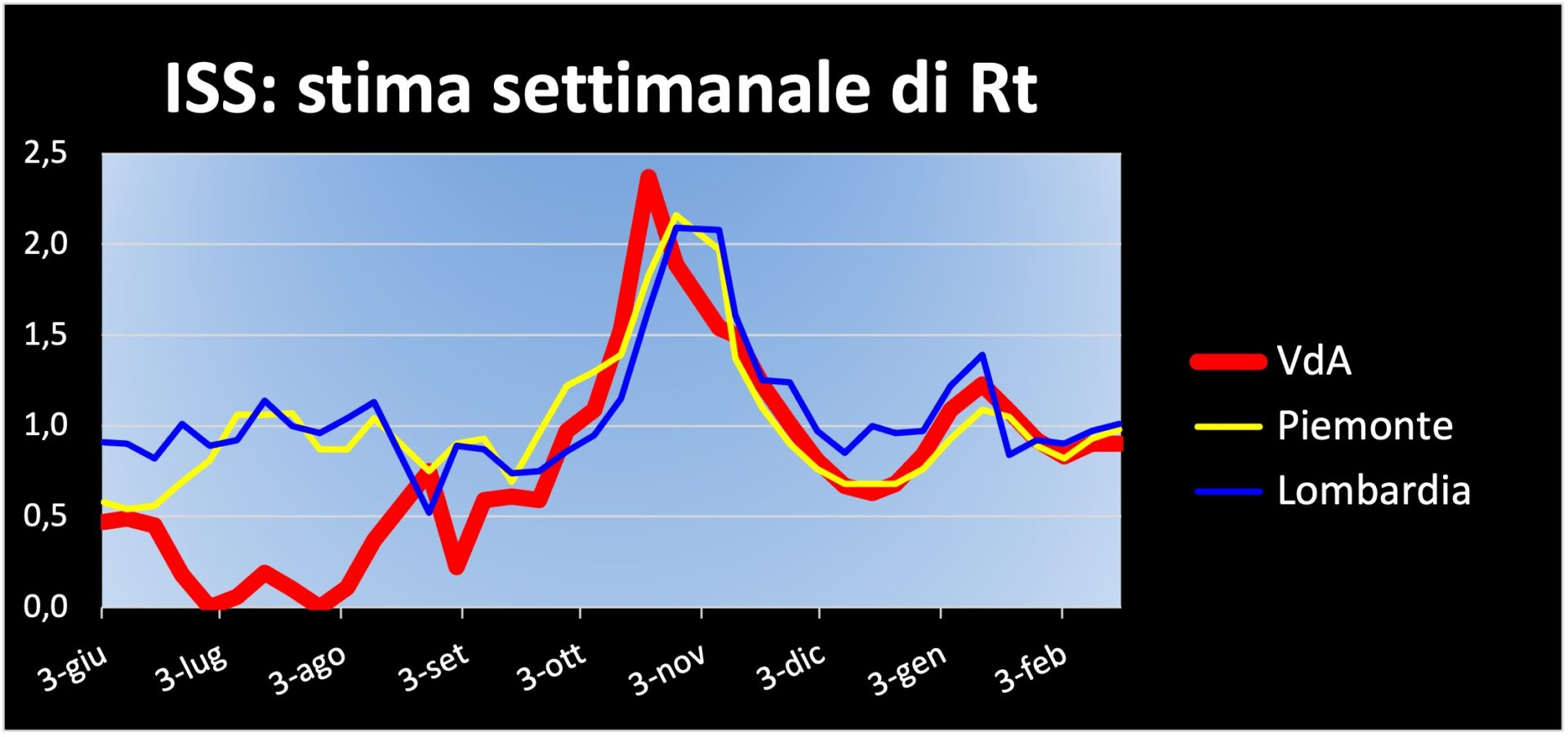 Grafico RT