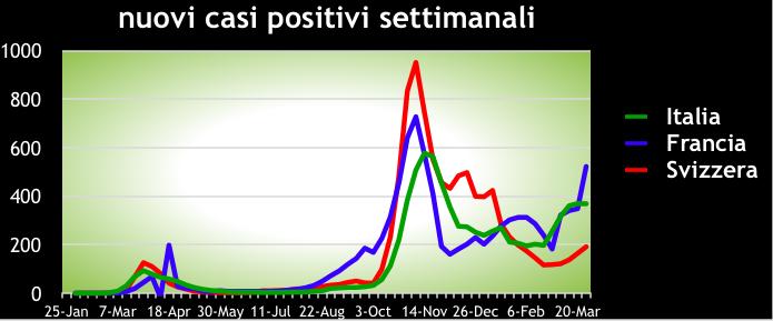 Nuovi casi positivi settimanali