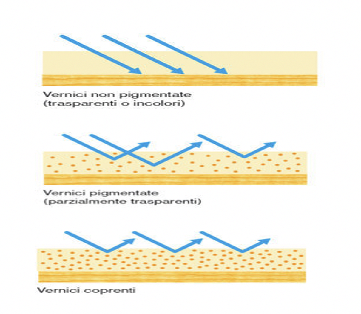 legno raggi UV