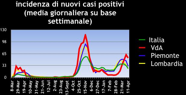incidenza nuovi casi positivi