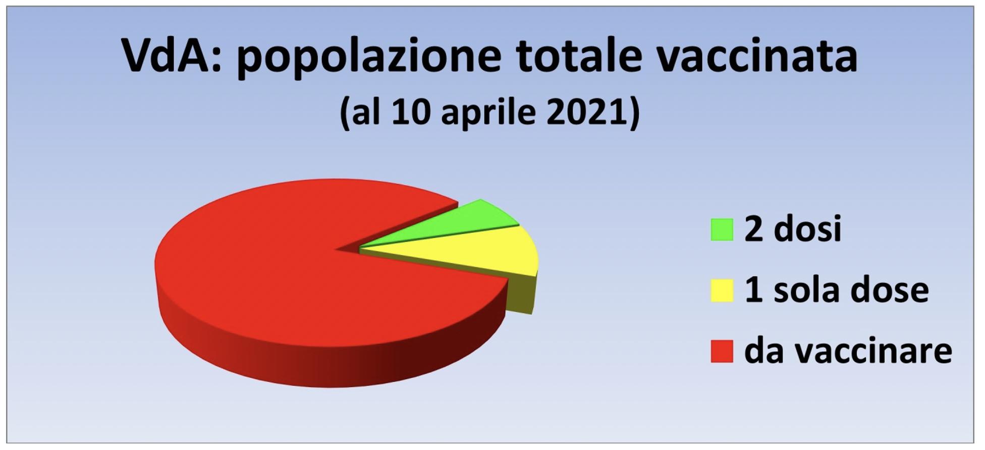 vaccinazioni Vda