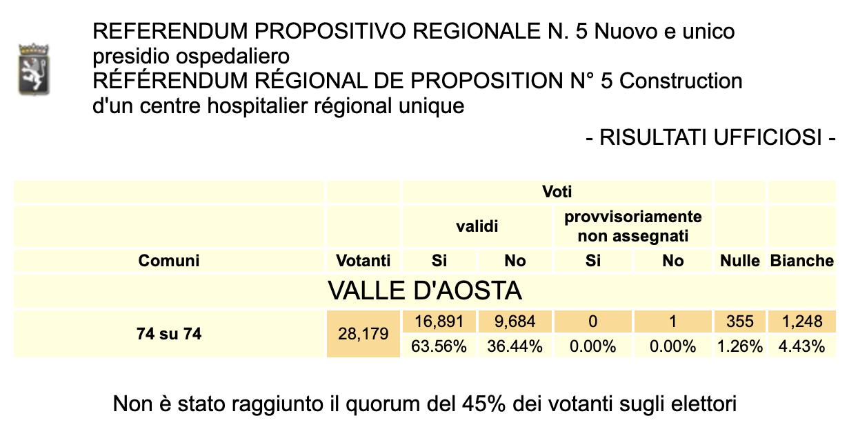 Referendum Ospedale Valle dAosta