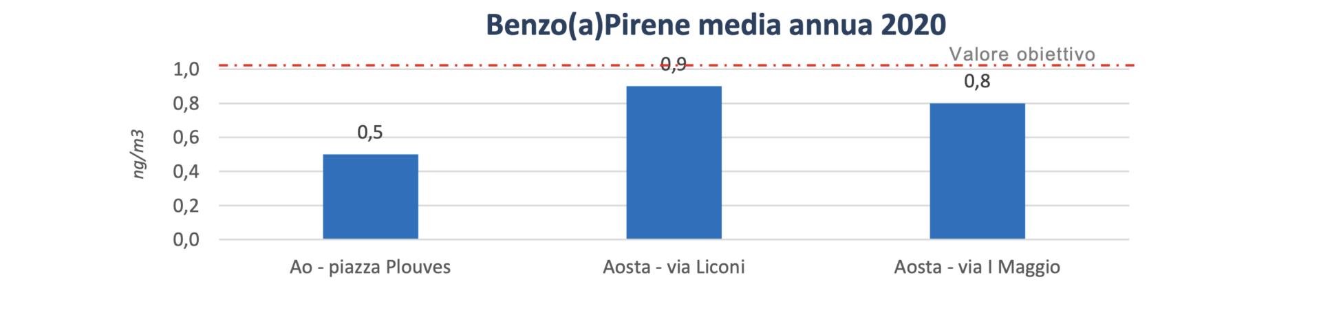 Benzo(a)pirene