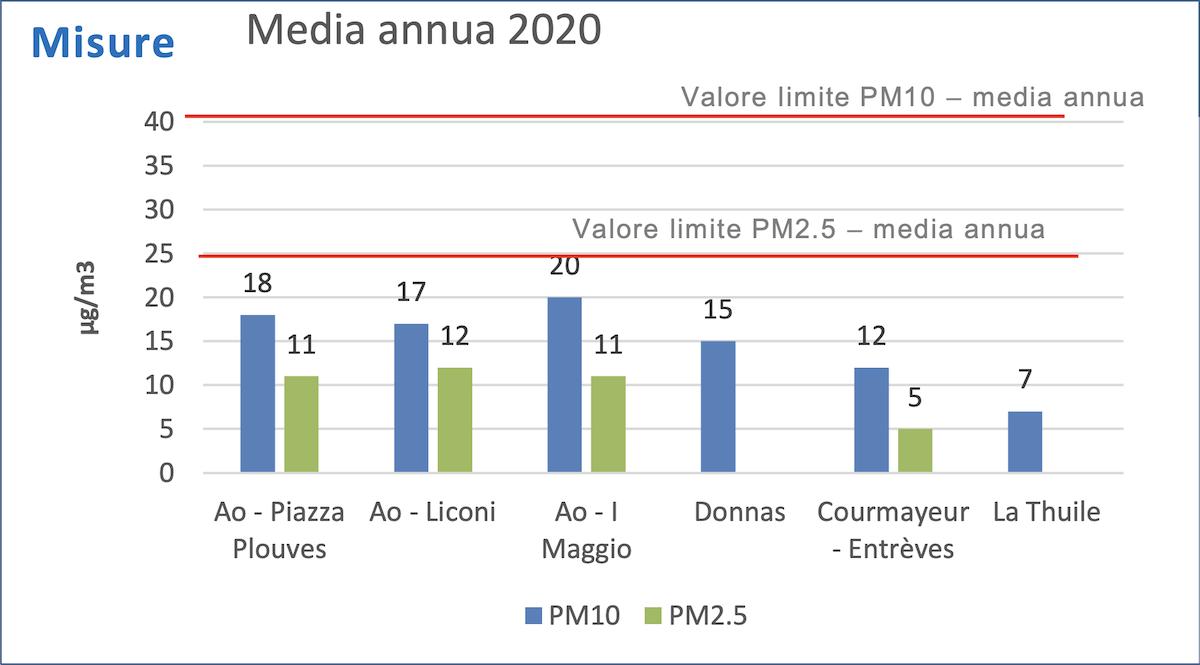 La media annua di Pm10 e Pm2.5