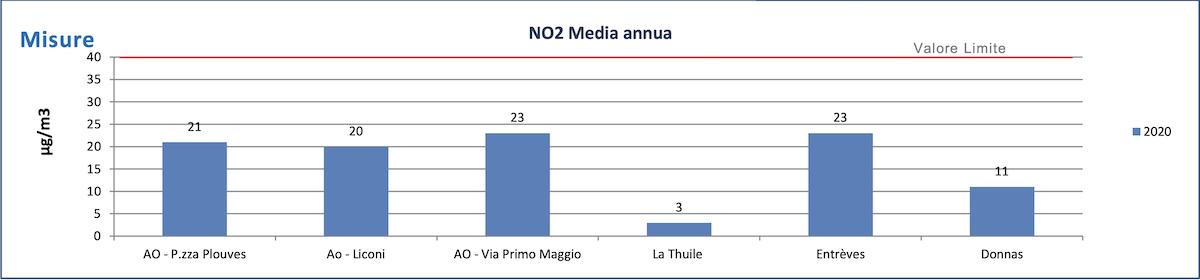 Media annua NO2