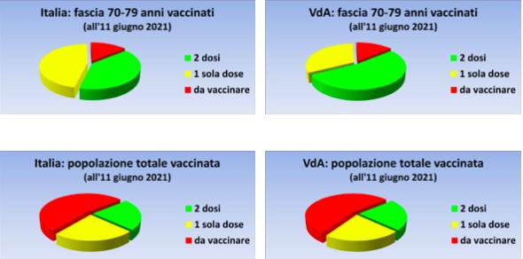 dati vaccinazioni VdA